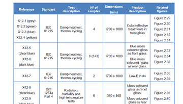 Report: Samples of c-Si based photovoltaic glazing products for indoor validation tests